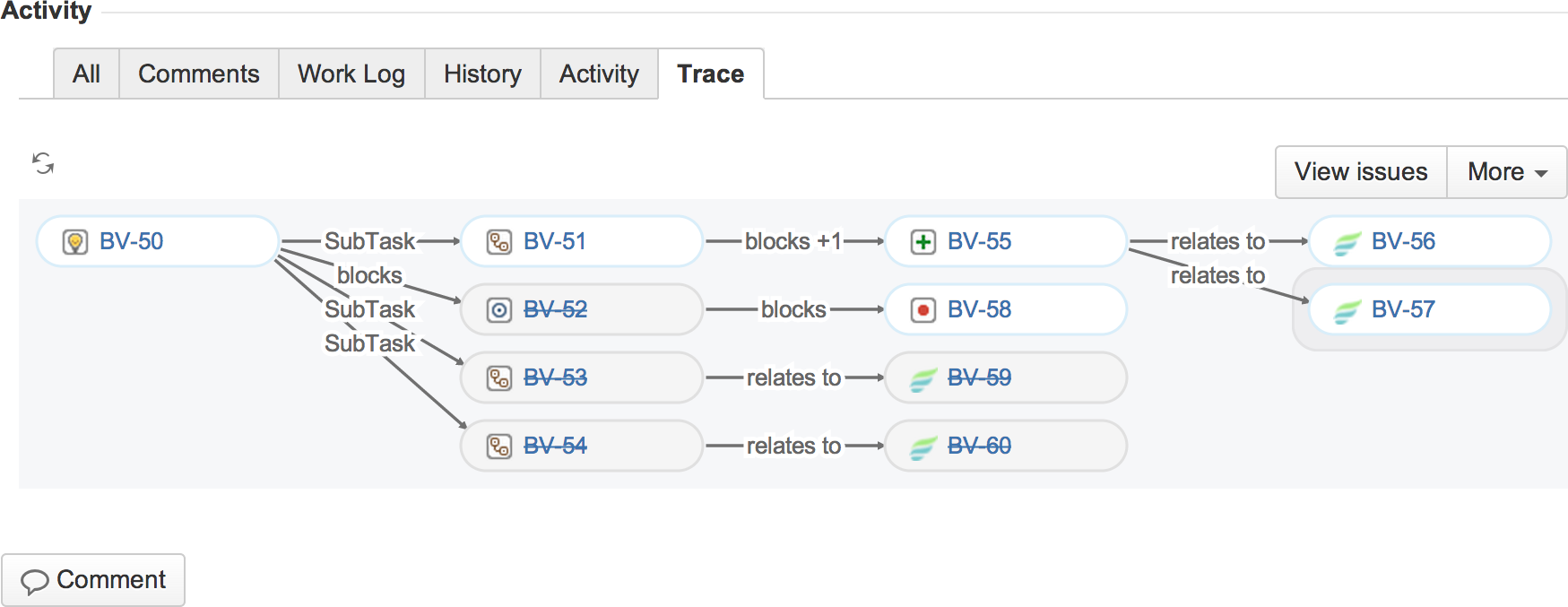 Figure: The Issue Relation Graph within JIRA issue views